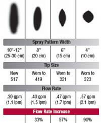 Spray tip wear