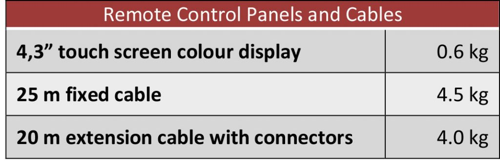 RPR Control Panels and Cables