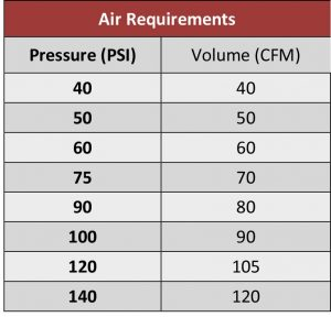 Clemco Air Specifications