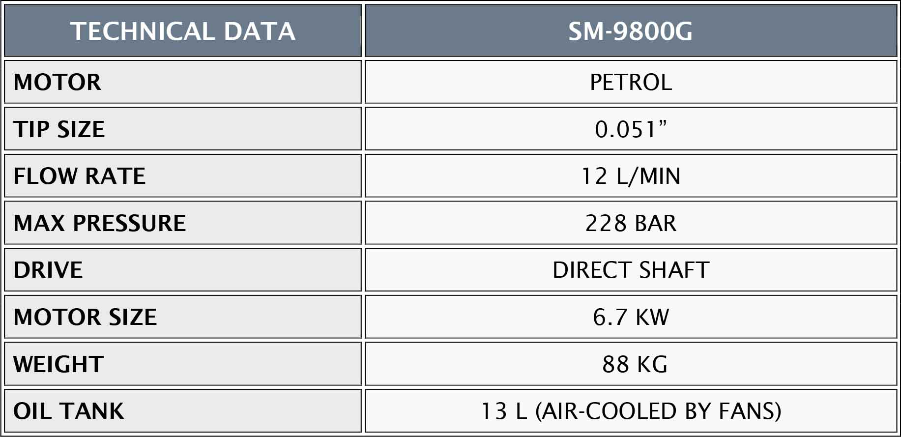 SM9800G TECHNICAL DATA TABLE UPDATE