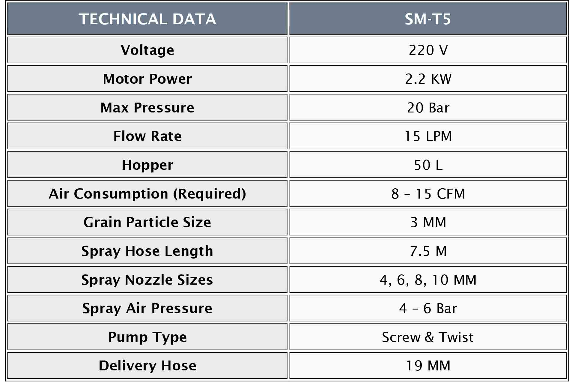 SM_T5 TECHNICAL DATA TABLE